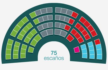 resultados-elecciones-parlamento-vasco